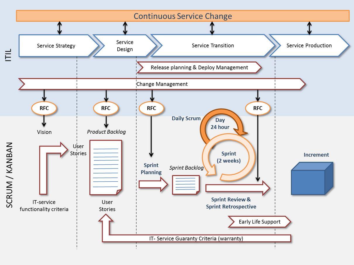 Agile en ITIL
